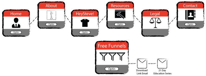 Sales Funnel Broker Website